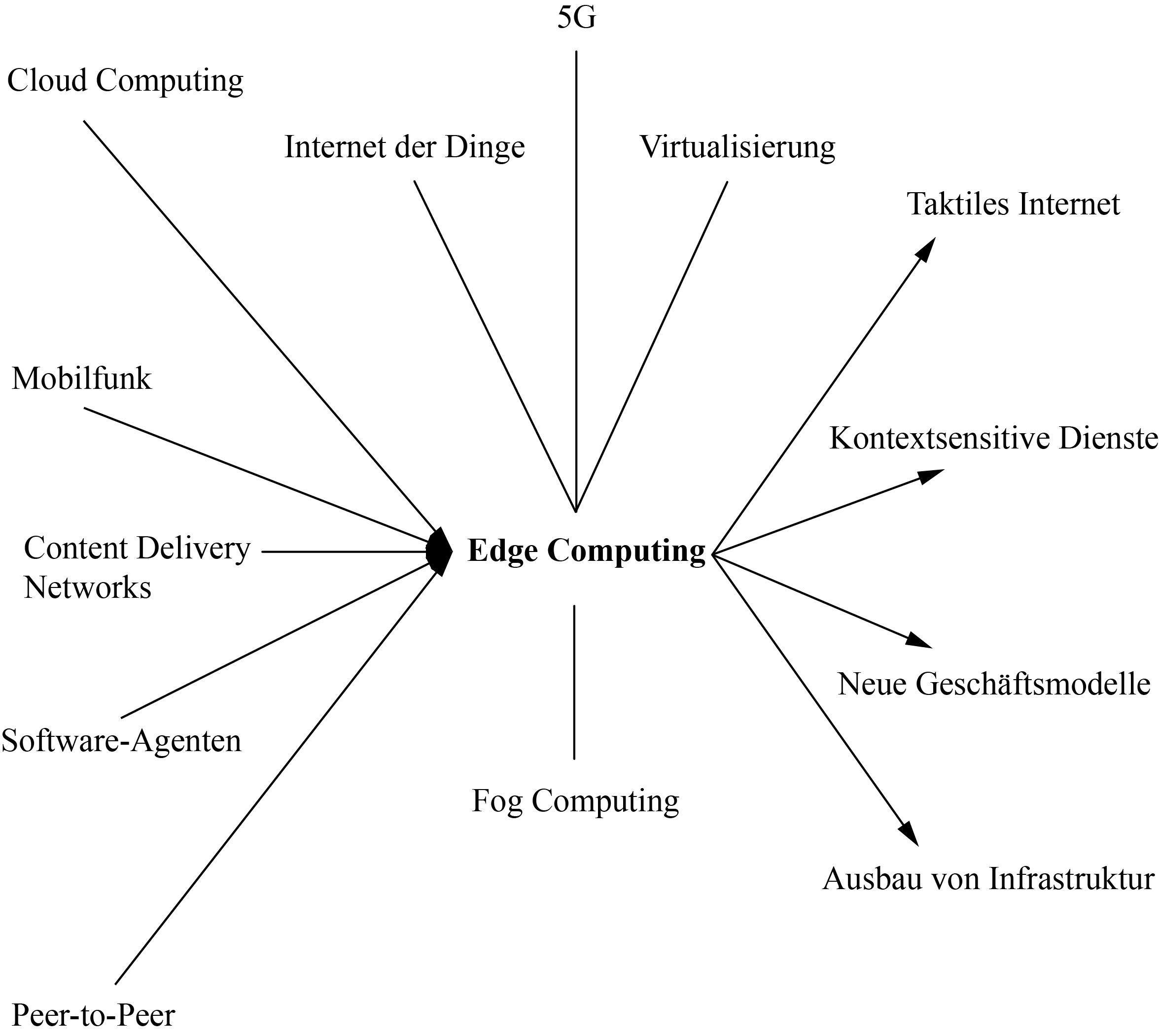 Netzwerkartige Verortung des Themenfeldes